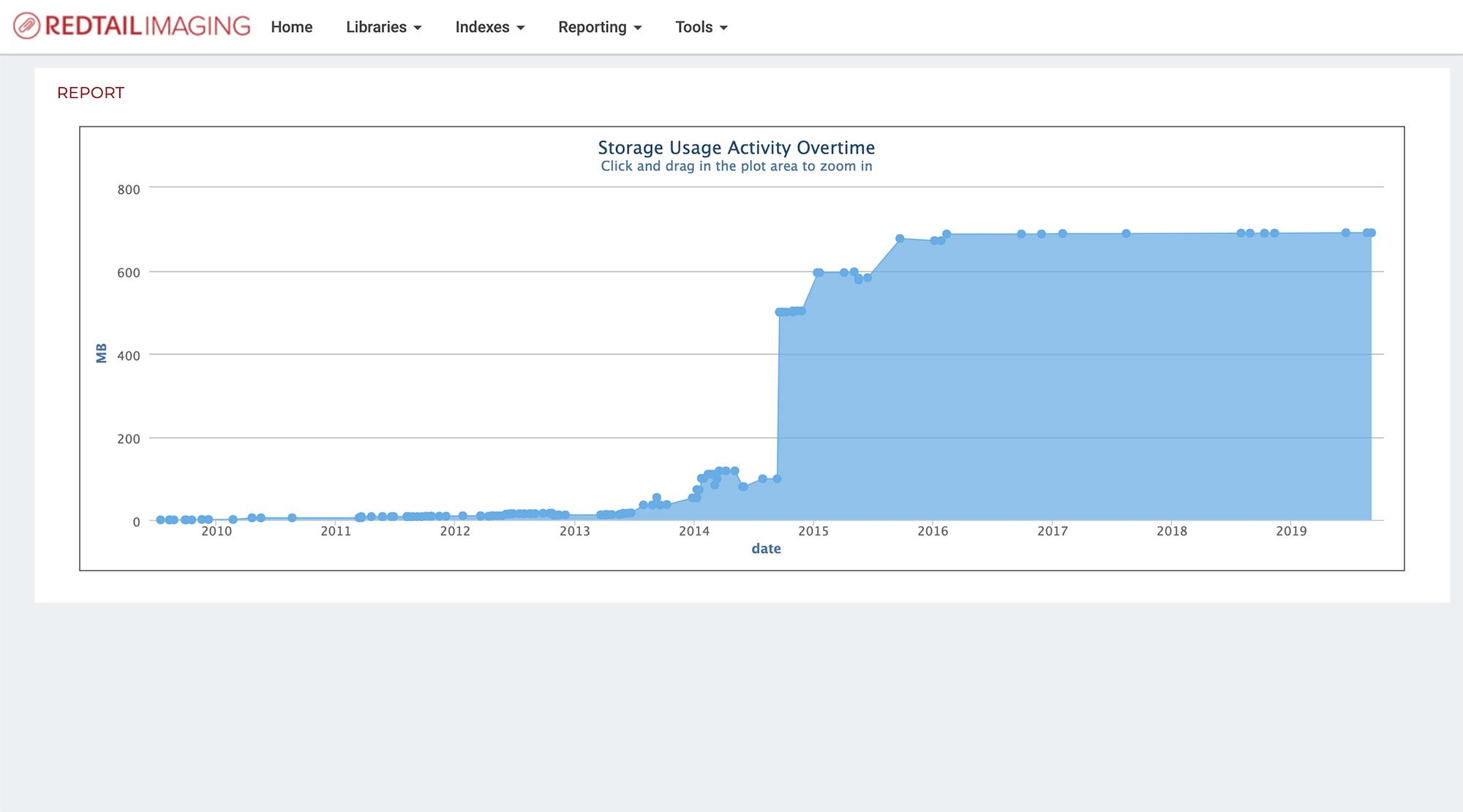 Redtail Imaging storage graph screenshot